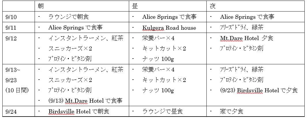 Itinerary2