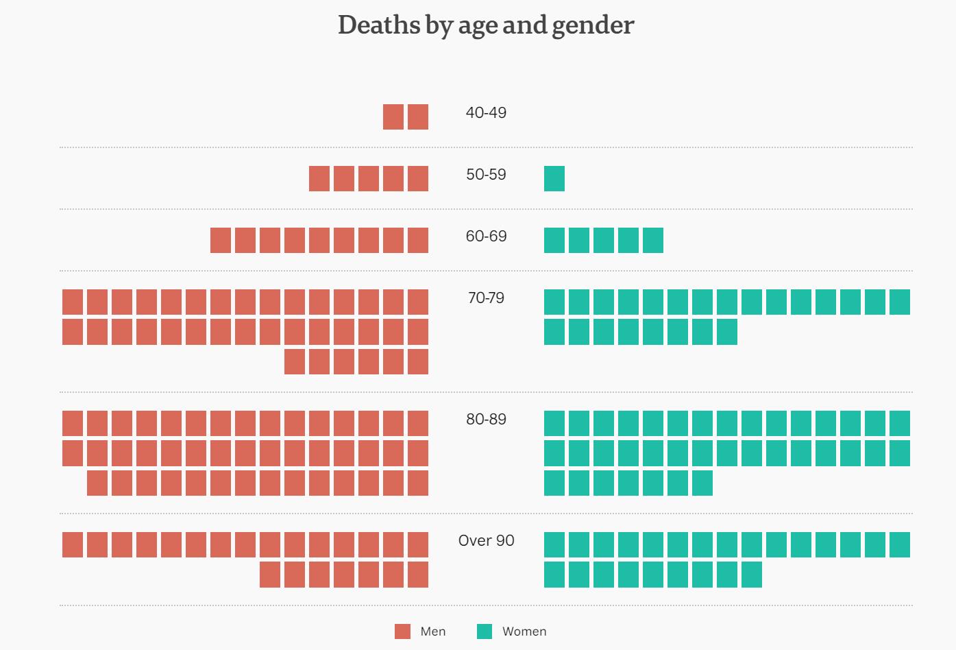CV19 Deaths